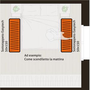 Sottotappeto riscaldante elettrico formato 50x150 cm